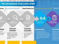 Evaluasi SPBE 2020 Masuki Tahap Wawancara